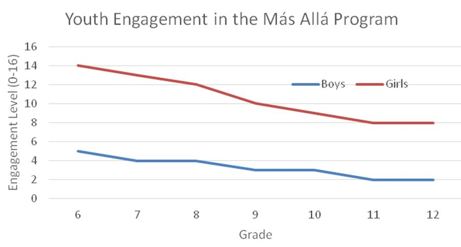 Youth Engagement in the Mas Alla Program