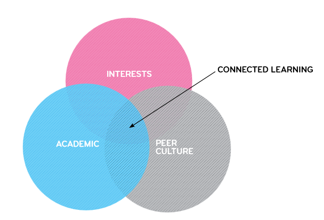 Connected Learning Research Network graphic shoring the intersect of academic, interests, and peer culture